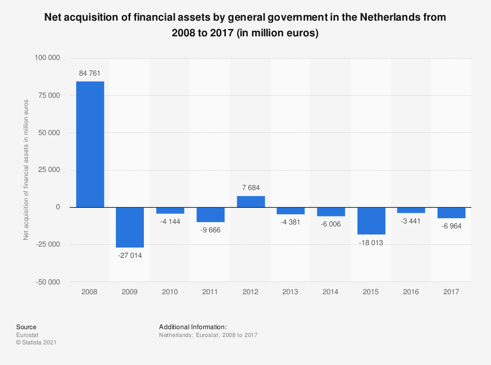 Statistic: Net acquisition of financial assets by general government in the Netherlands from 2008 to 2017 (in million euros) | Statista