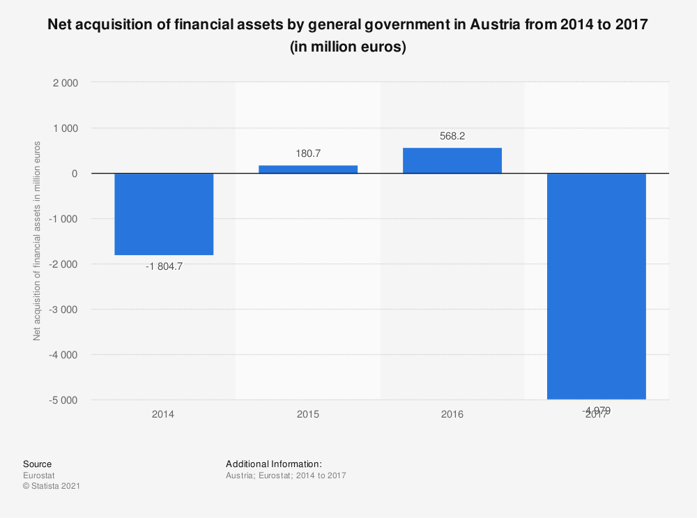 Statistic: Net acquisition of financial assets by general government in Austria from 2014 to 2017 (in million euros) | Statista