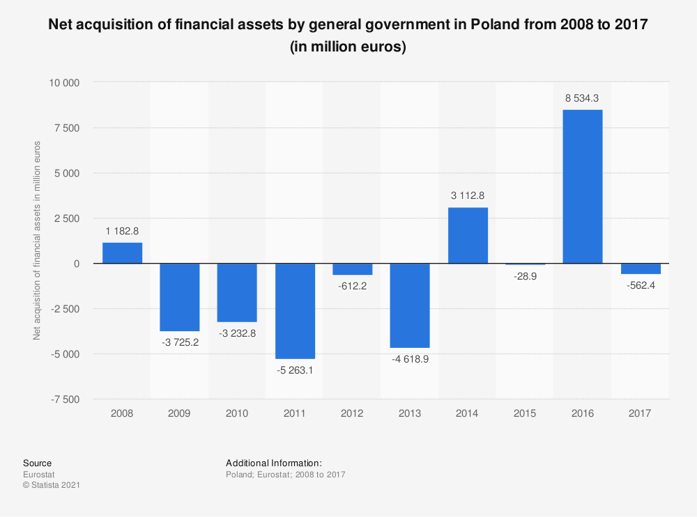 Statistic: Net acquisition of financial assets by general government in Poland from 2008 to 2017 (in million euros) | Statista