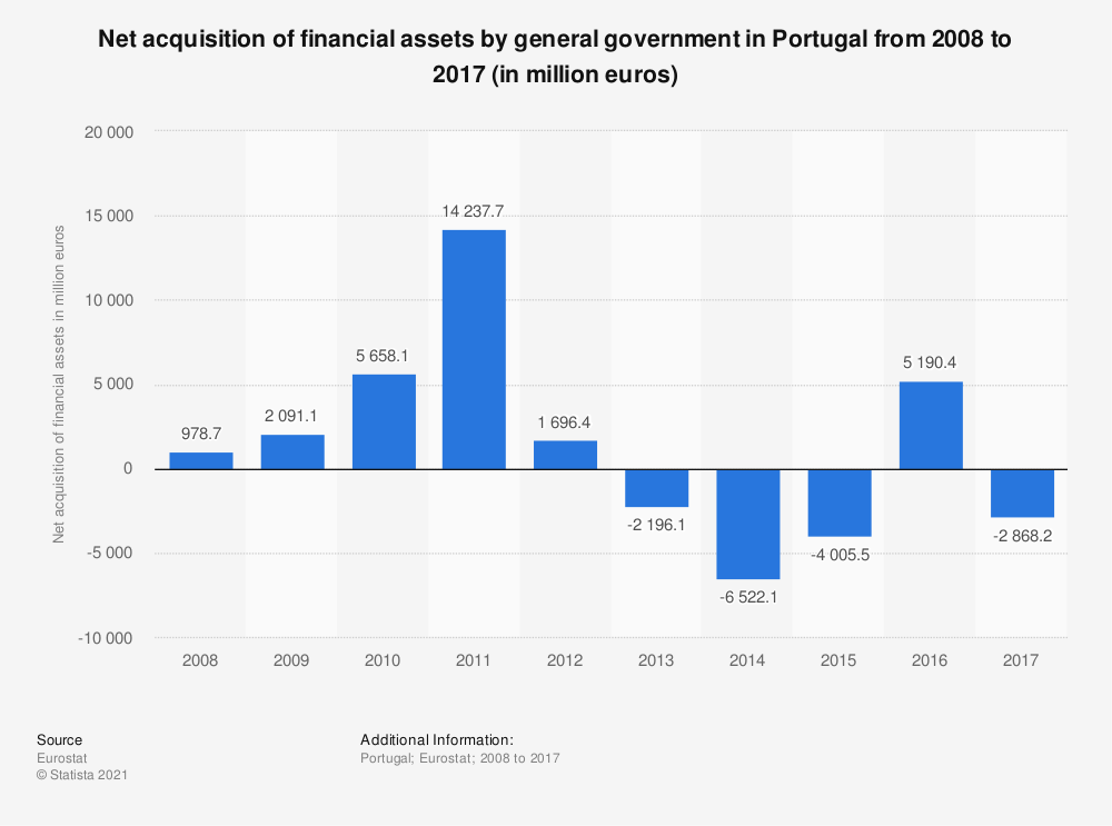 Statistic: Net acquisition of financial assets by general government in Portugal from 2008 to 2017 (in million euros) | Statista