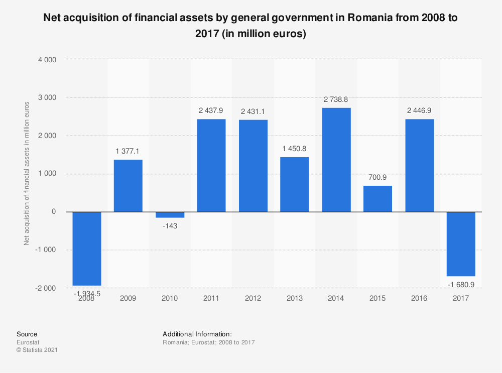Statistic: Net acquisition of financial assets by general government in Romania from 2008 to 2017 (in million euros) | Statista
