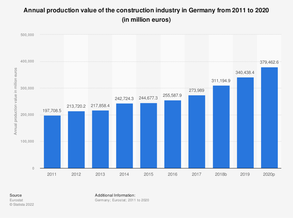 Statistic: Annual production value of the construction industry in Germany from 2010 to 2016 (in million euros) | Statista