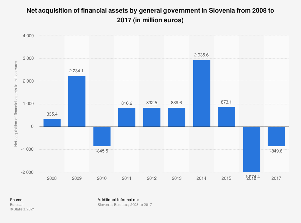 Statistic: Net acquisition of financial assets by general government in Slovenia from 2008 to 2017 (in million euros) | Statista