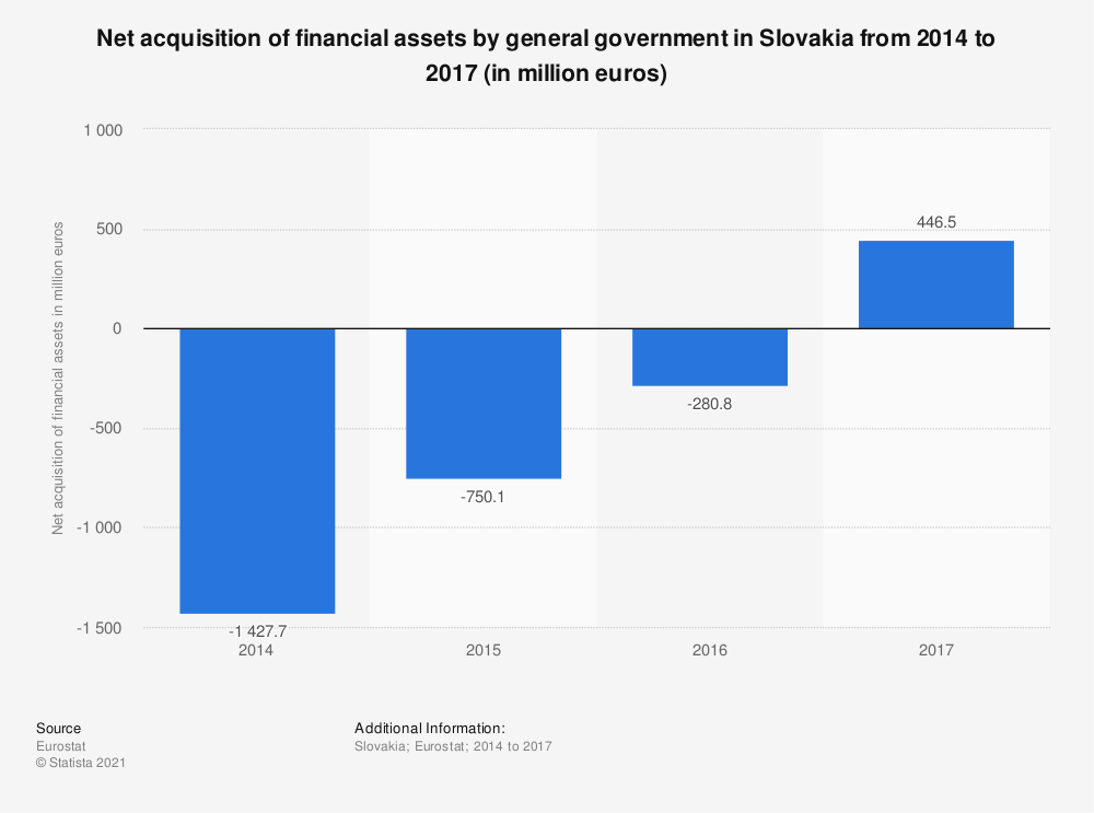 Statistic: Net acquisition of financial assets by general government in Slovakia from 2014 to 2017 (in million euros) | Statista