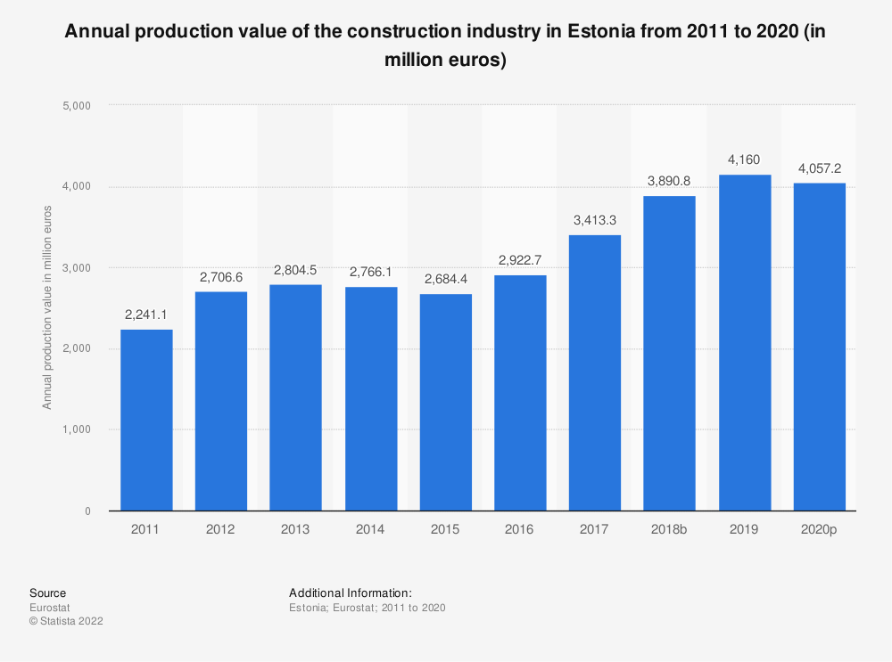 Statistic: Annual production value of the construction industry in Estonia from 2010 to 2016 (in million euros) | Statista