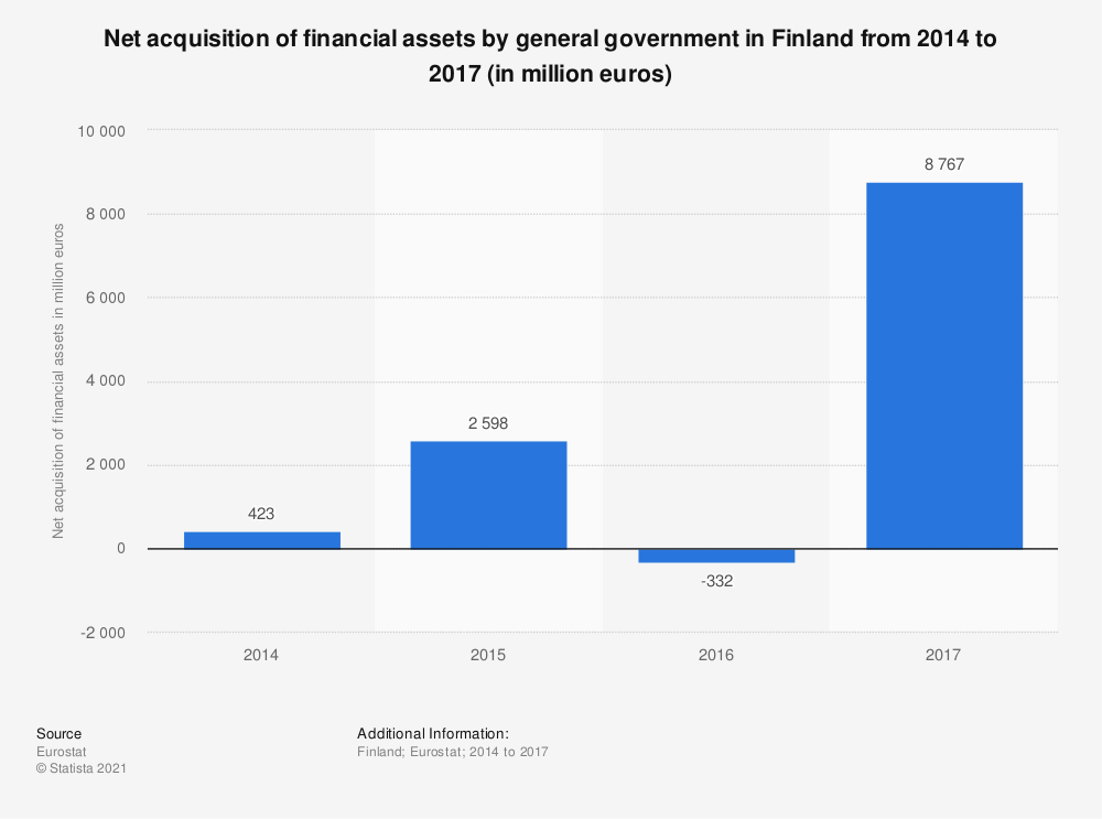 Statistic: Net acquisition of financial assets by general government in Finland from 2014 to 2017 (in million euros) | Statista