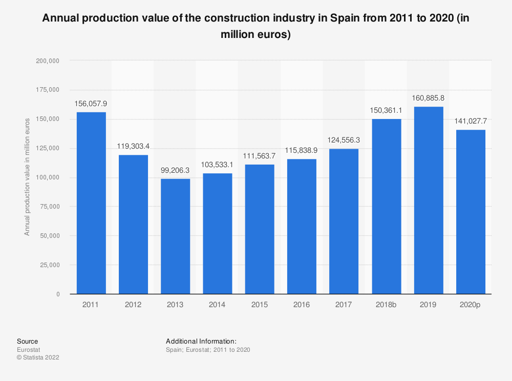 Statistic: Annual production value of the construction industry in Spain from 2010 to 2016 (in million euros) | Statista