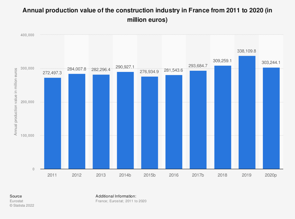 Statistic: Annual production value of the construction industry in France from 2010 to 2016 (in million euros) | Statista