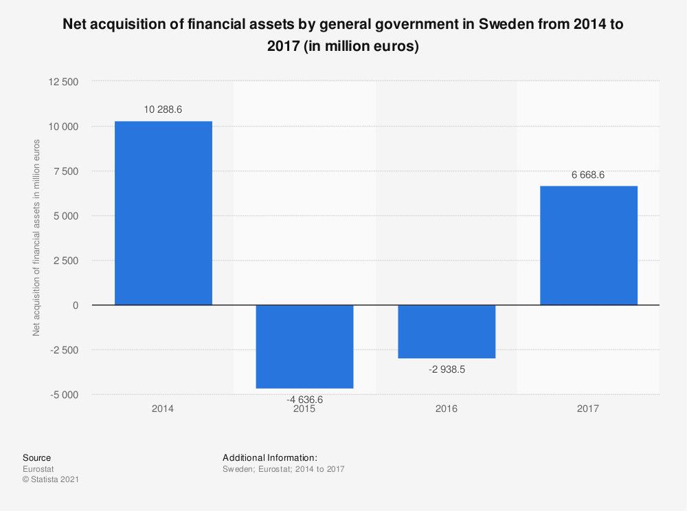 Statistic: Net acquisition of financial assets by general government in Sweden from 2014 to 2017 (in million euros) | Statista
