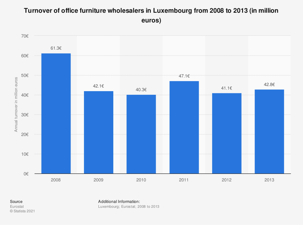 Statistic: Turnover of office furniture wholesalers in Luxembourg from 2008 to 2013 (in million euros) | Statista