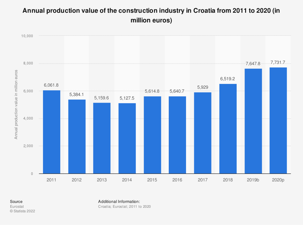 Statistic: Annual production value of the construction industry in Croatia from 2010 to 2016 (in million euros) | Statista