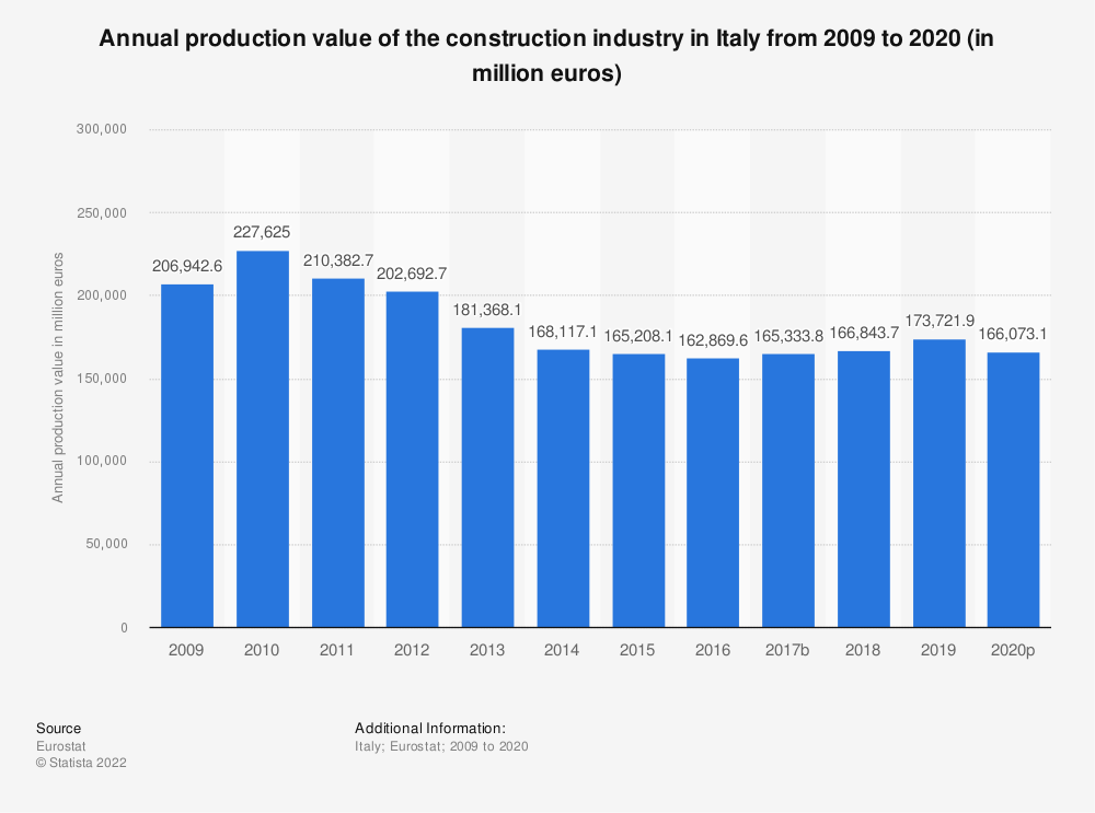 Statistic: Annual production value of the construction industry in Italy from 2008 to 2016 (in million euros) | Statista