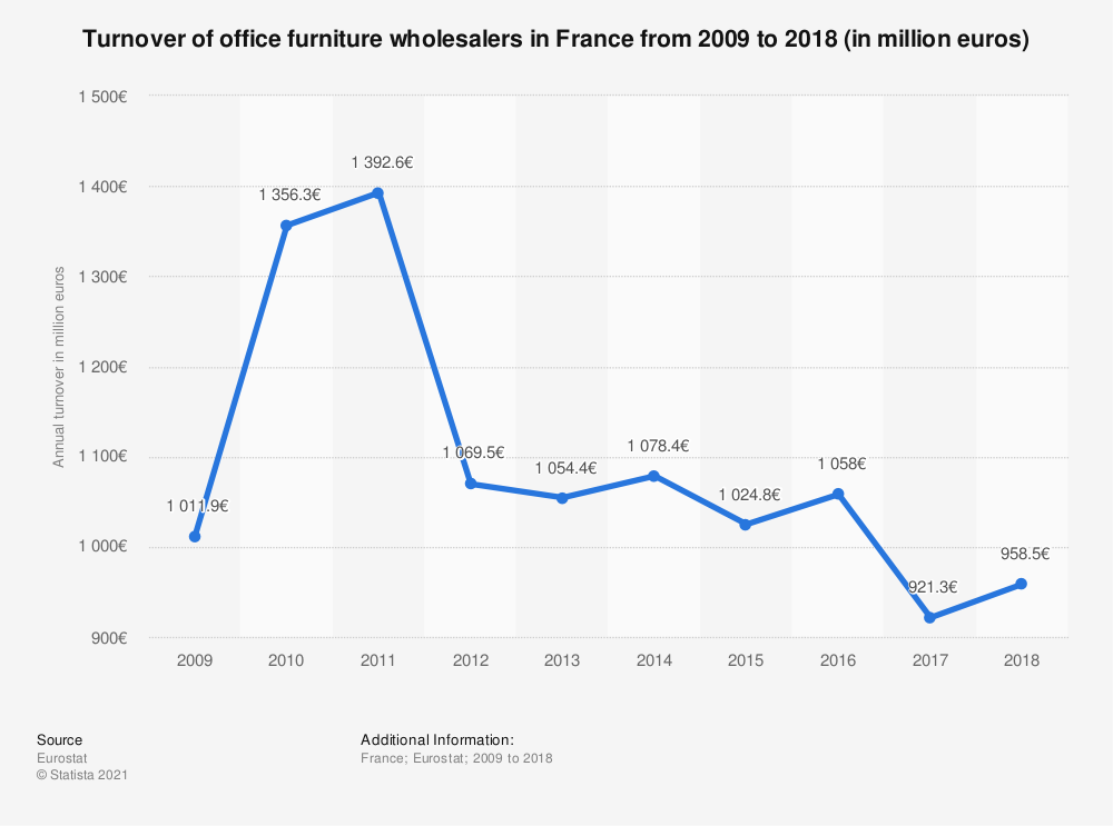Statistic: Turnover of office furniture wholesalers in France from 2009 to 2013 (in million euros) | Statista