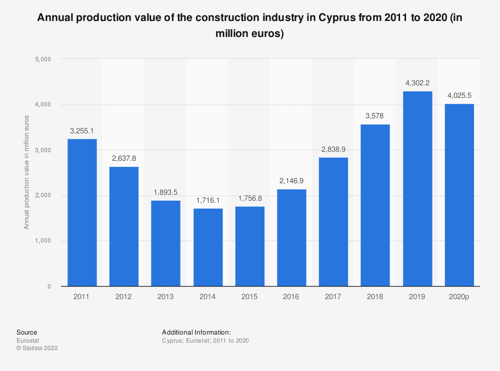 Statistic: Annual production value of the construction industry in Cyprus from 2010 to 2018 (in million euros) | Statista