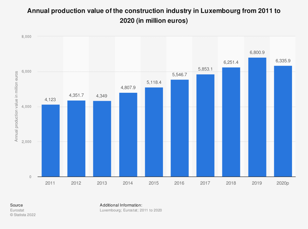 Statistic: Annual production value of the construction industry in Luxembourg from 2010 to 2016 (in million euros) | Statista