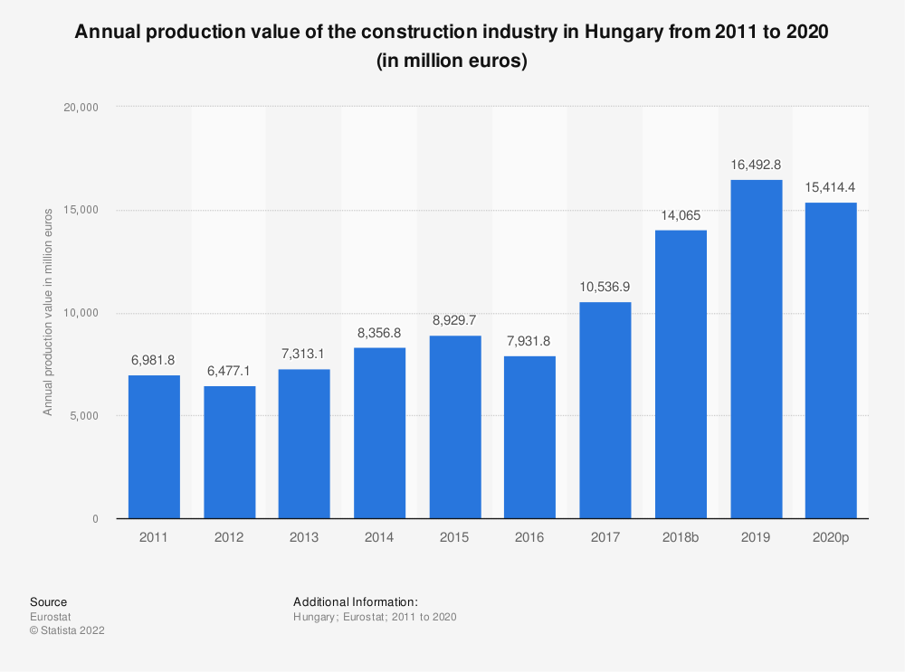 Statistic: Annual production value of the construction industry in Hungary from 2010 to 2016 (in million euros) | Statista