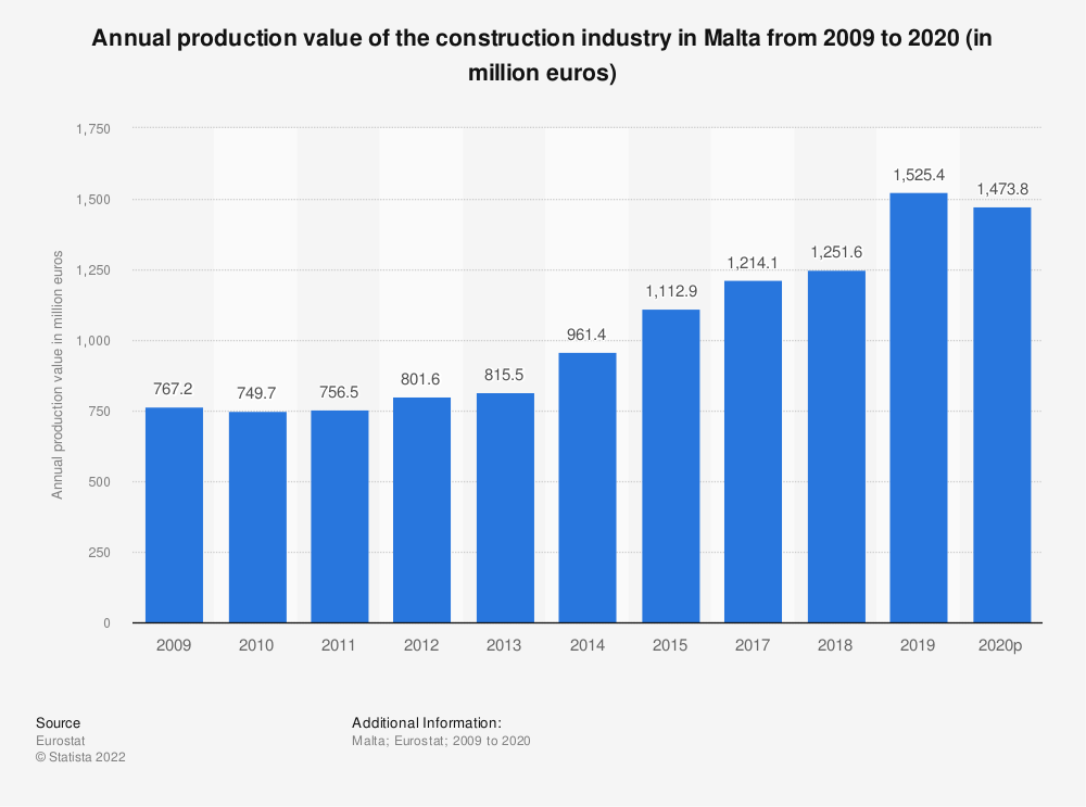 Statistic: Annual production value of the construction industry in Malta from 2008 to 2015 (in million euros) | Statista