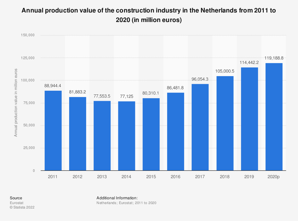 Statistic: Annual production value of the construction industry in the Netherlands from 2010 to 2016 (in million euros) | Statista