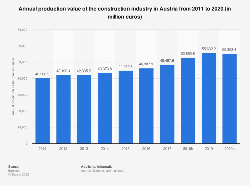 Statistic: Annual production value of the construction industry in Austria from 2010 to 2016 (in million euros) | Statista