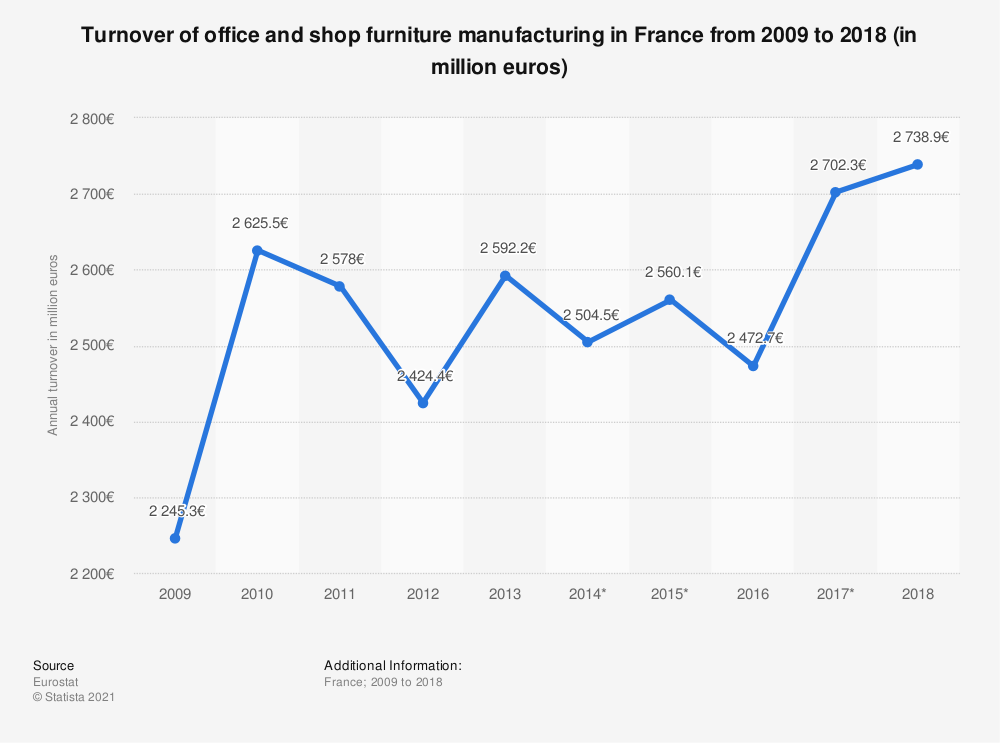 Statistic: Turnover of office and shop furniture manufacturing in France from 2009 to 2014 (in million euros) | Statista