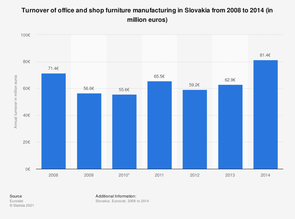 Statistic: Turnover of office and shop furniture manufacturing in Slovakia from 2008 to 2014 (in million euros) | Statista