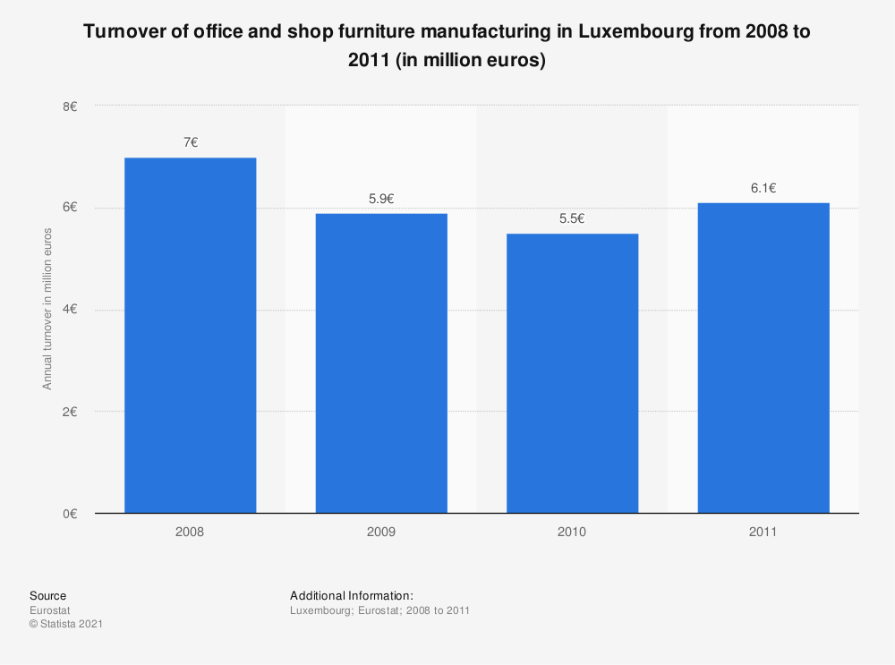 Statistic: Turnover of office and shop furniture manufacturing in Luxembourg from 2008 to 2011 (in million euros) | Statista