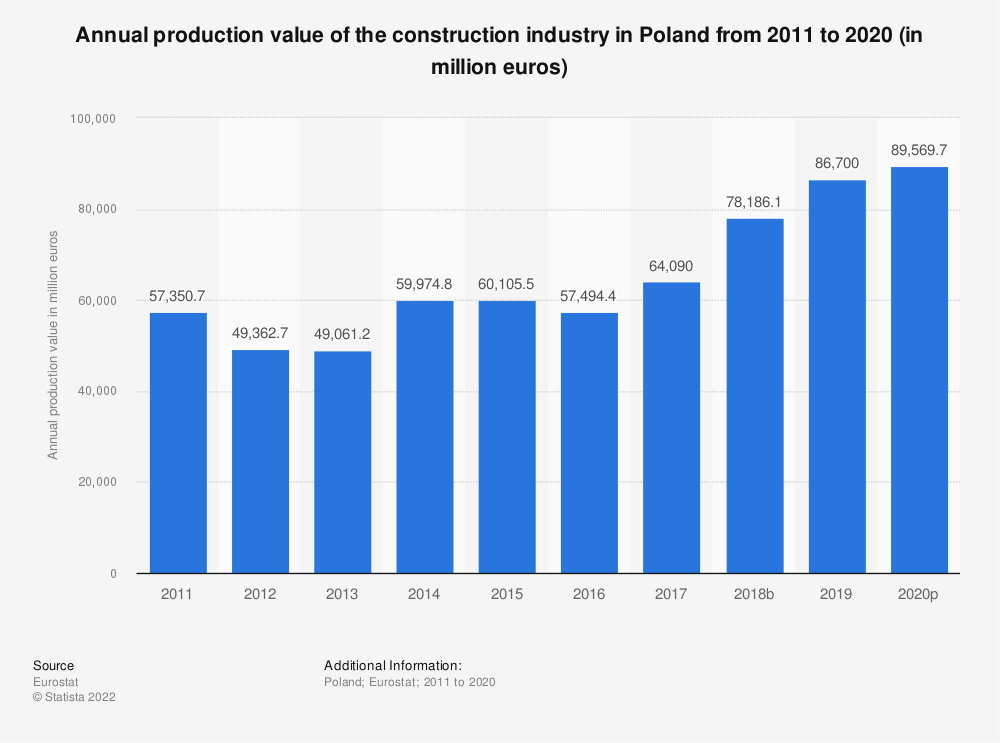Statistic: Annual production value of the construction industry in Poland from 2010 to 2016 (in million euros) | Statista