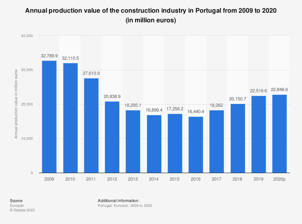 Statistic: Annual production value of the construction industry in Portugal from 2008 to 2016 (in million euros) | Statista