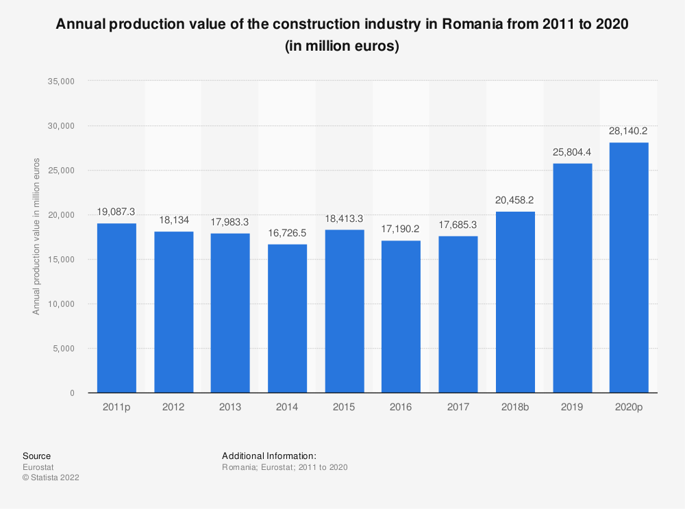 Statistic: Annual production value of the construction industry in Romania from 2010 to 2016 (in million euros) | Statista