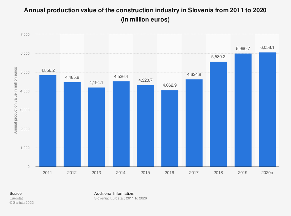 Statistic: Annual production value of the construction industry in Slovenia from 2010 to 2016 (in million euros) | Statista