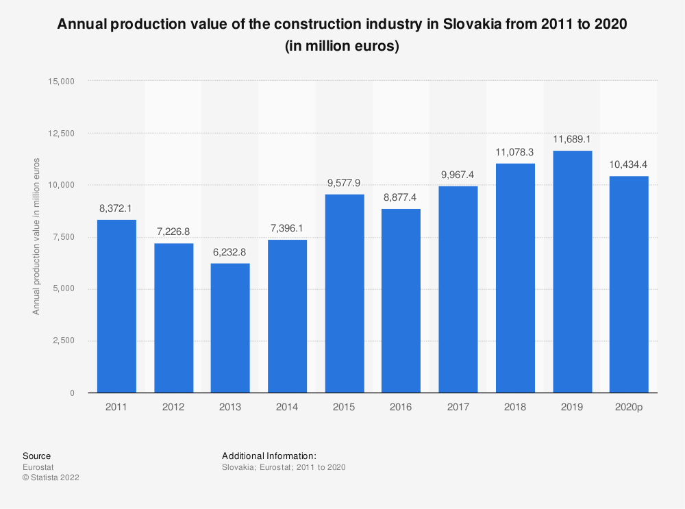 Statistic: Annual production value of the construction industry in Slovakia from 2010 to 2018 (in million euros) | Statista