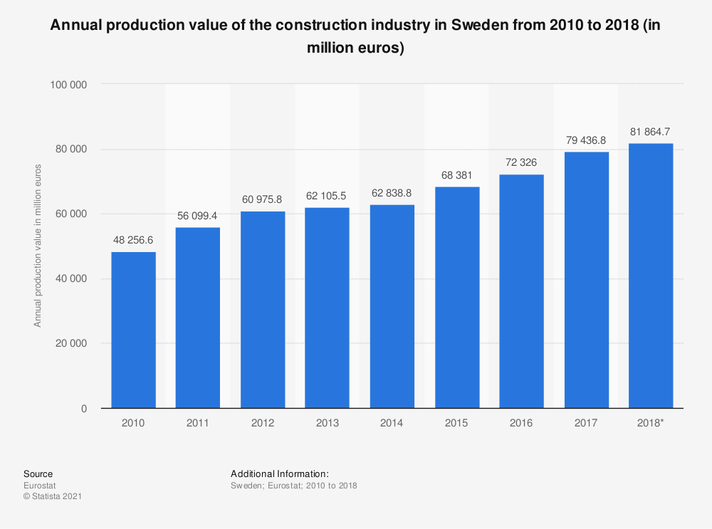 Statistic: Annual production value of the construction industry in Sweden from 2010 to 2016 (in million euros) | Statista