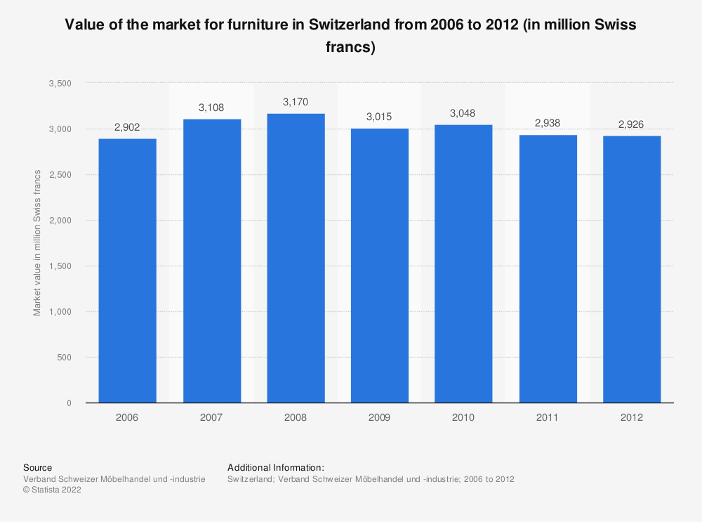 Statistic: Value of the market for furniture in Switzerland from 2006 to 2012 (in million Swiss francs) | Statista