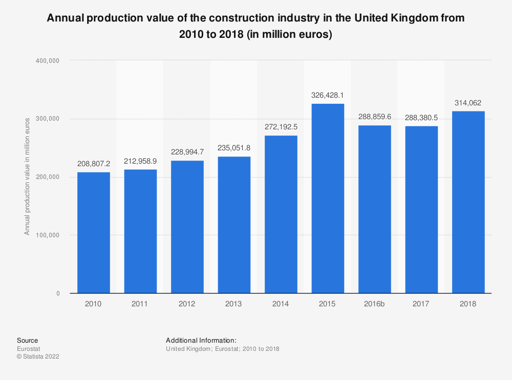 Statistic: Annual production value of the construction industry in the United Kingdom from 2010 to 2016 (in million euros) | Statista
