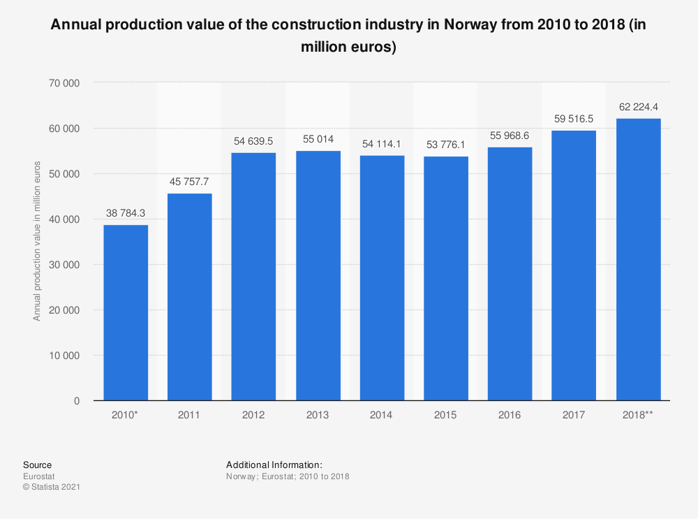 Statistic: Annual production value of the construction industry in Norway from 2010 to 2016 (in million euros) | Statista