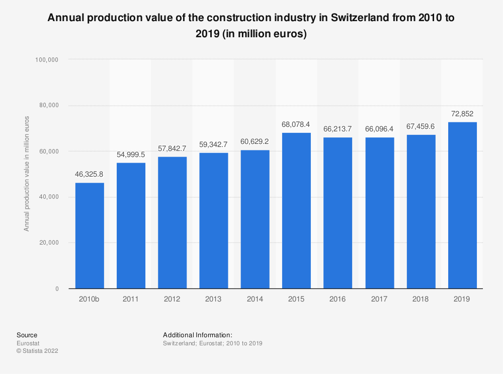 Statistic: Annual production value of the construction industry in Switzerland from 2010 to 2016 (in million euros) | Statista