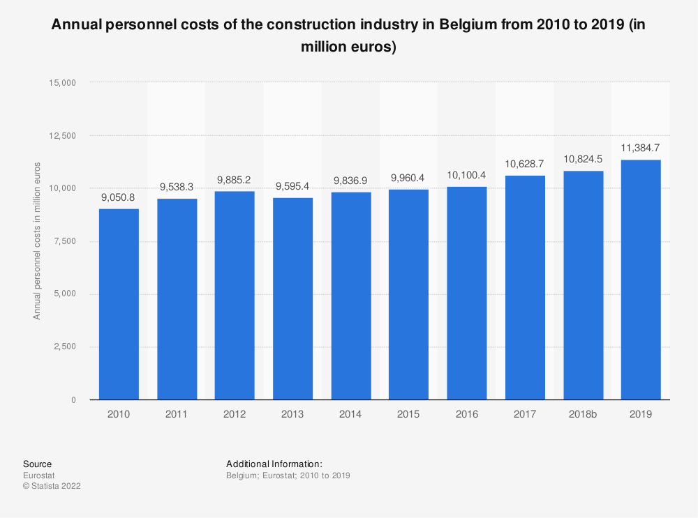 Statistic: Annual personnel costs of the construction industry in Belgium from 2010 to 2016 (in million euros) | Statista