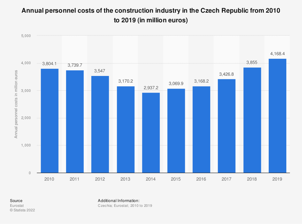 Statistic: Annual personnel costs of the construction industry in the Czech Republic from 2008 to 2016 (in million euros) | Statista