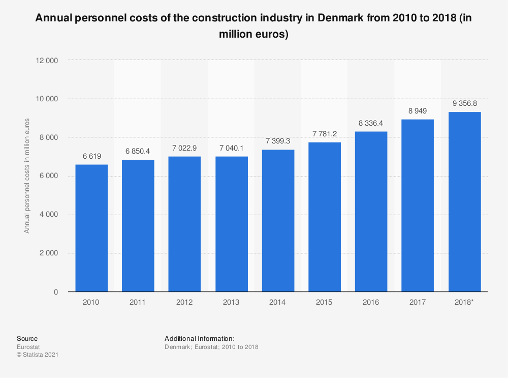 Statistic: Annual personnel costs of the construction industry in Denmark from 2010 to 2016 (in million euros) | Statista