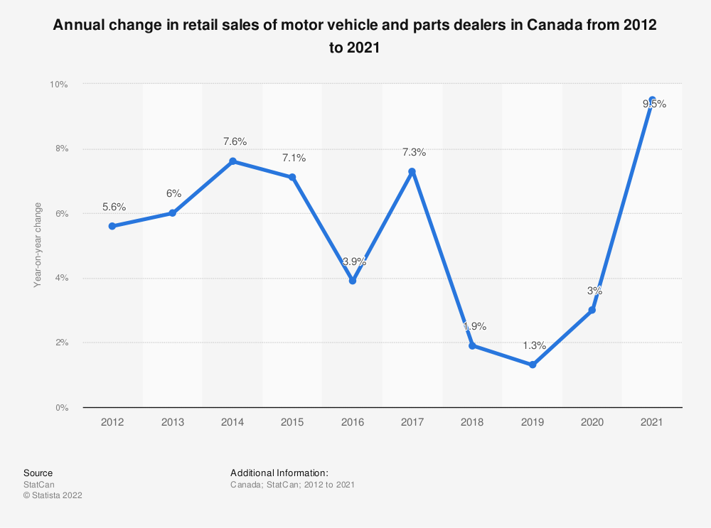 Statistic: Annual change in retail sales of motor vehicle and parts dealers in Canada from 2012 to 2020 | Statista