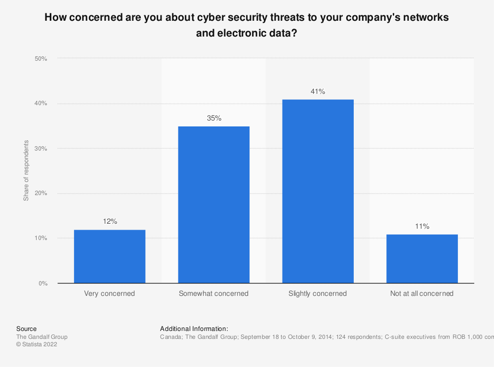Statistic: How concerned are you about cyber security threats to your company's networks and electronic data? | Statista