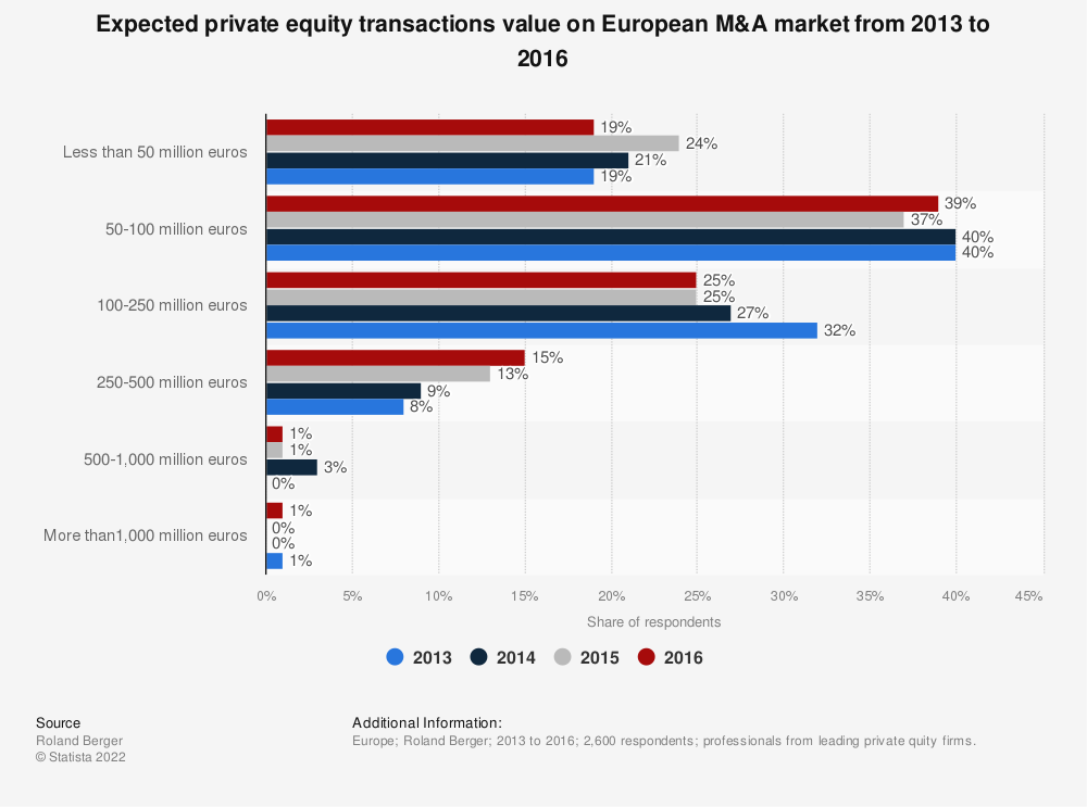 Statistic: Expected private equity transactions value on European M&A market from 2013 to 2016 | Statista