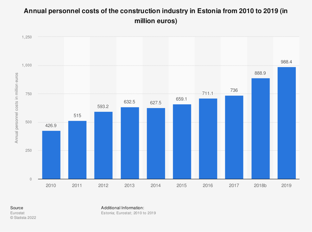 Statistic: Annual personnel costs of the construction industry in Estonia from 2010 to 2017 (in million euros) | Statista