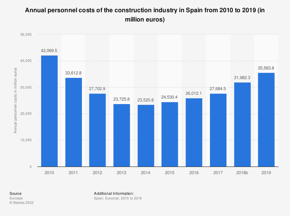 Statistic: Annual personnel costs of the construction industry in Spain from 2010 to 2017 (in million euros) | Statista