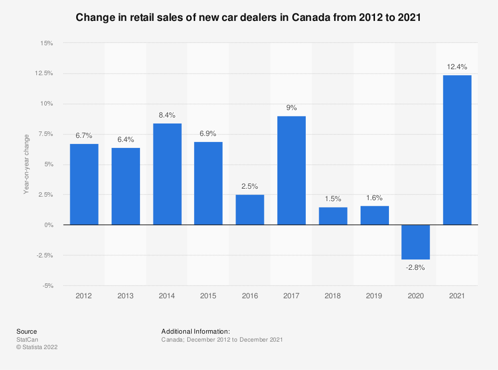 Statistic: Change in retail sales of new car dealers in Canada from 2012 to 2020   Statista