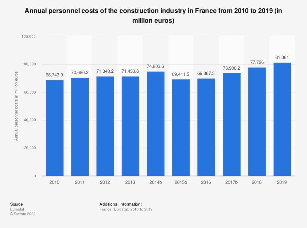 Statistic: Annual personnel costs of the construction industry in France from 2010 to 2017 (in million euros) | Statista