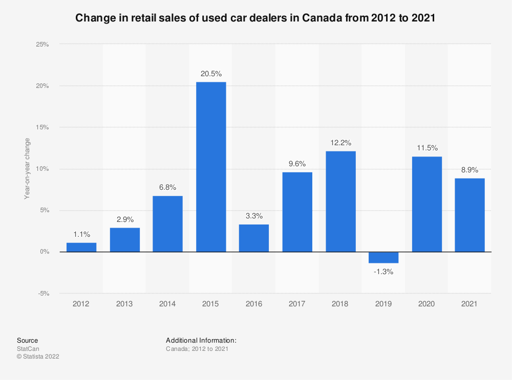 Statistic: Change in retail sales of used car dealers in Canada from 2012 to 2018* | Statista