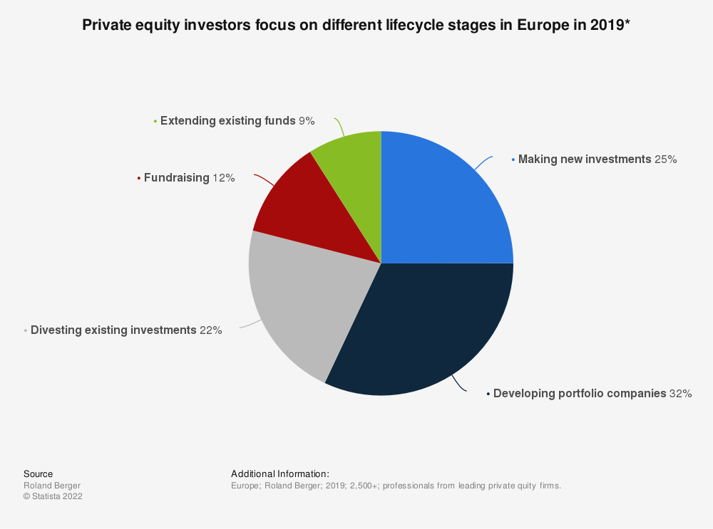 Statistic: Private equity investors focus on different lifecycle stages in Europe from 2013 to 2017 | Statista