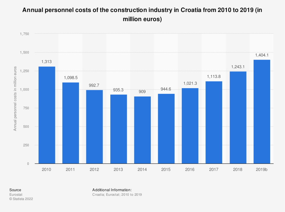 Statistic: Annual personnel costs of the construction industry in Croatia from 2010 to 2017 (in million euros) | Statista