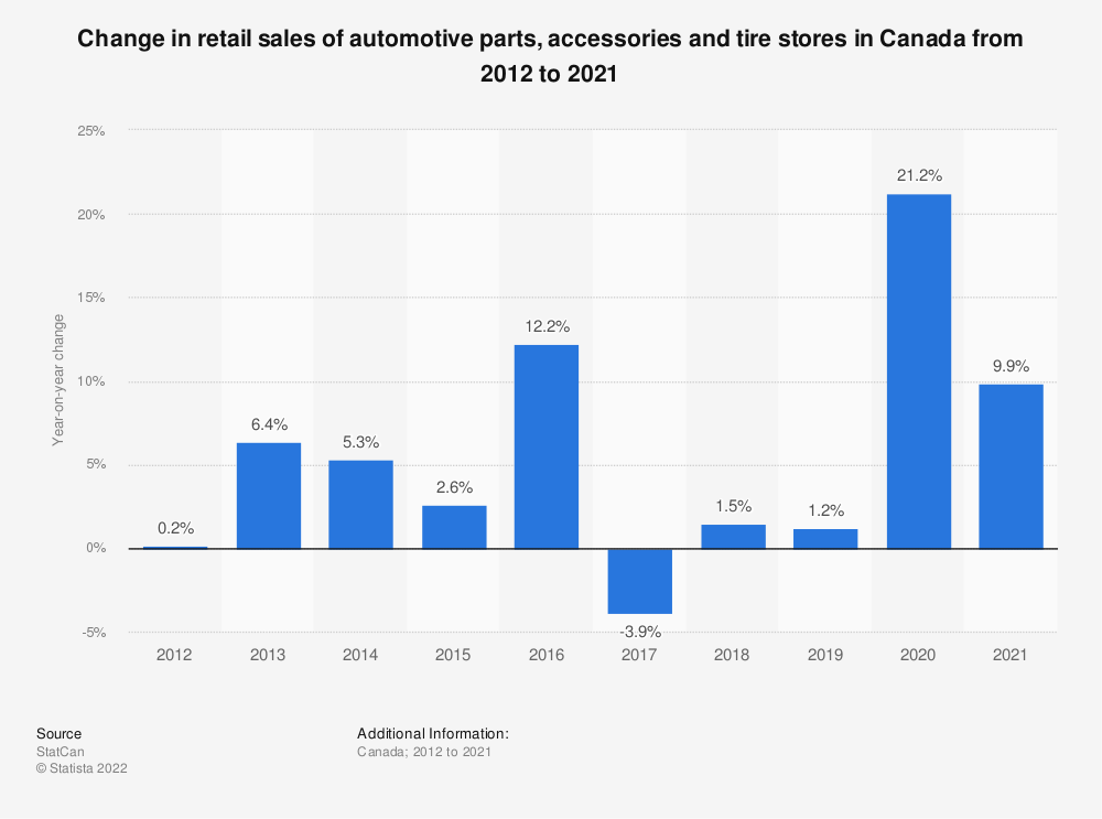 Statistic: Change in retail sales of automotive parts, accessories and tire stores in Canada from 2012 to 2018* | Statista